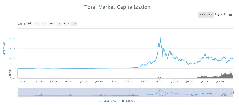 The Block рассказал, почему многие инвесторы не работают с криптовалютой