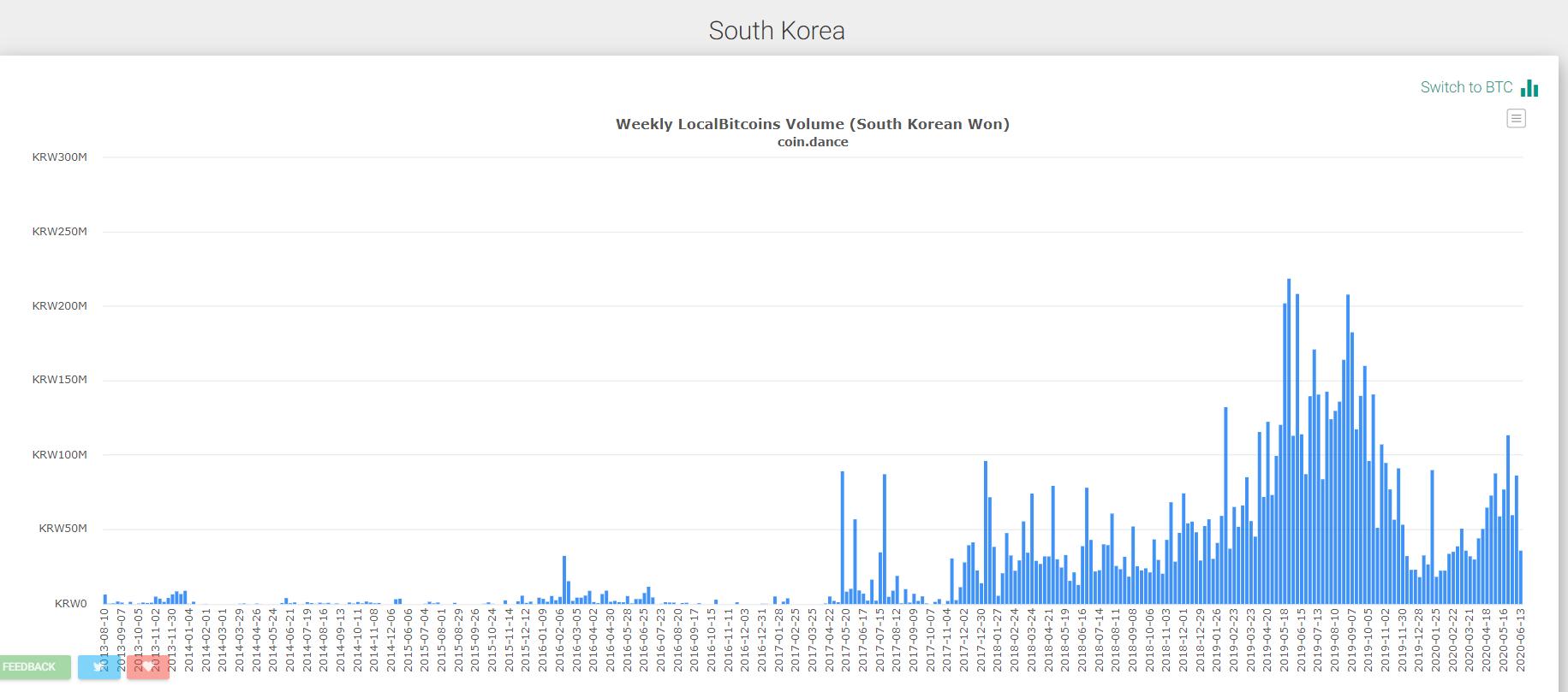 Южная Корея стала на шаг ближе к выпуску национальной криптовалюты