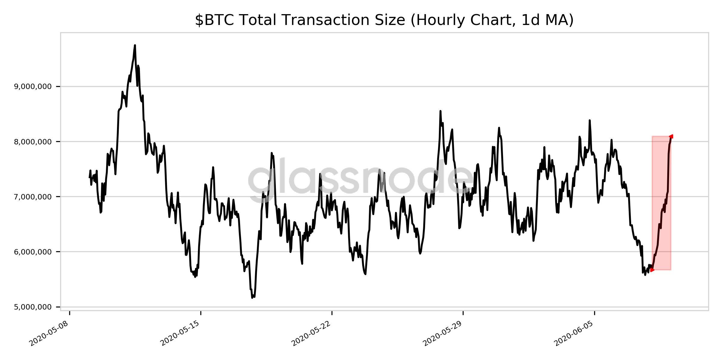 Мнение: на графике bitcoin прослеживаются перспективы роста