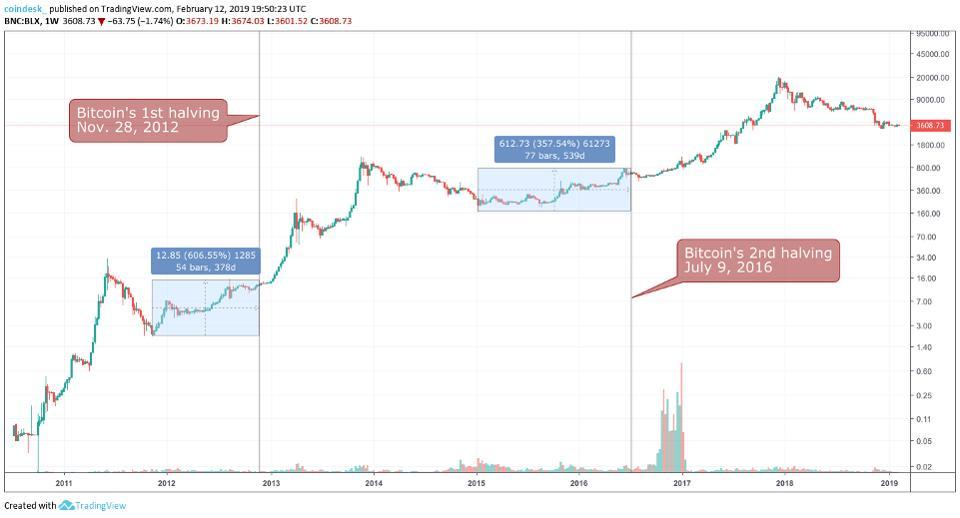 Вырастет ли bitcoin на фоне халвинга: мнения инвесторов