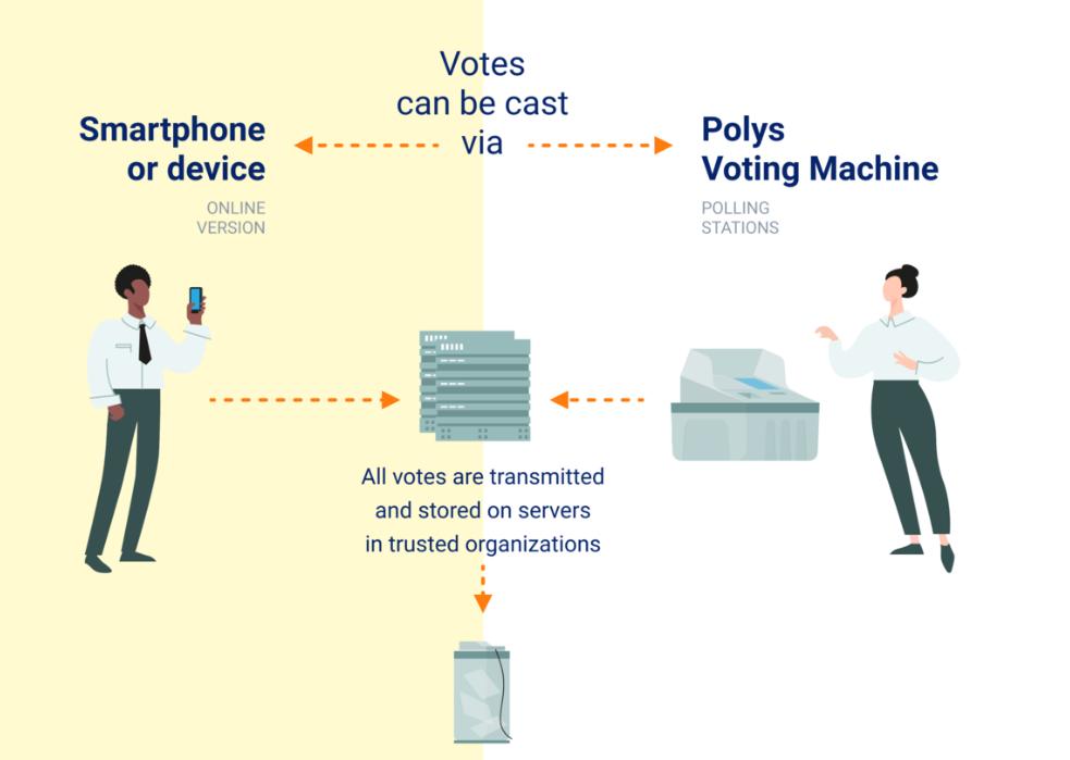 СМИ: Лаборатория Касперского создала для Кремля блокчейн-систему голосования