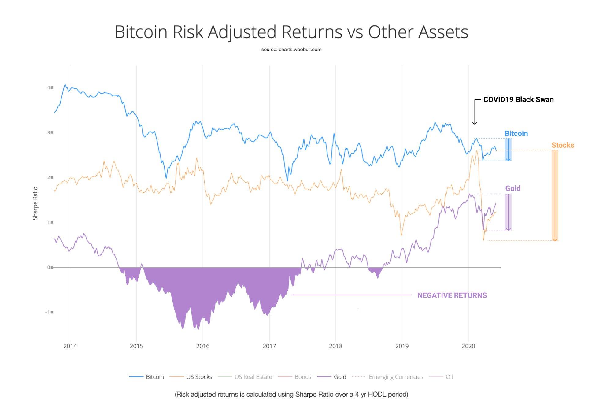 Bloomberg назвал предположительный максимум стоимости bitcoin в 2020 году