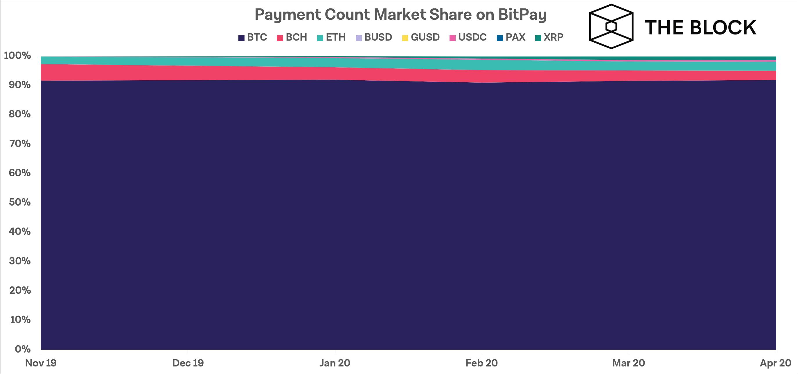 Bitcoin занимает свыше 90% транзакций BitPay