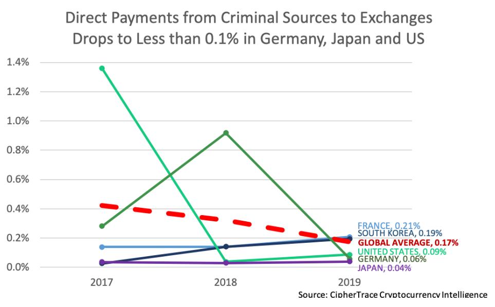 Россия вошла в топ-3 стран по объему переводов нелегальных bitcoin