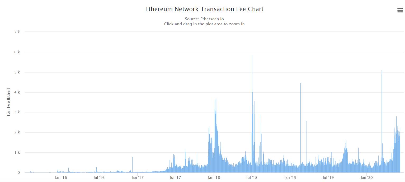 Немецкий финтех-стартап сделает комиссии в сети Ethereum на 18% честнее