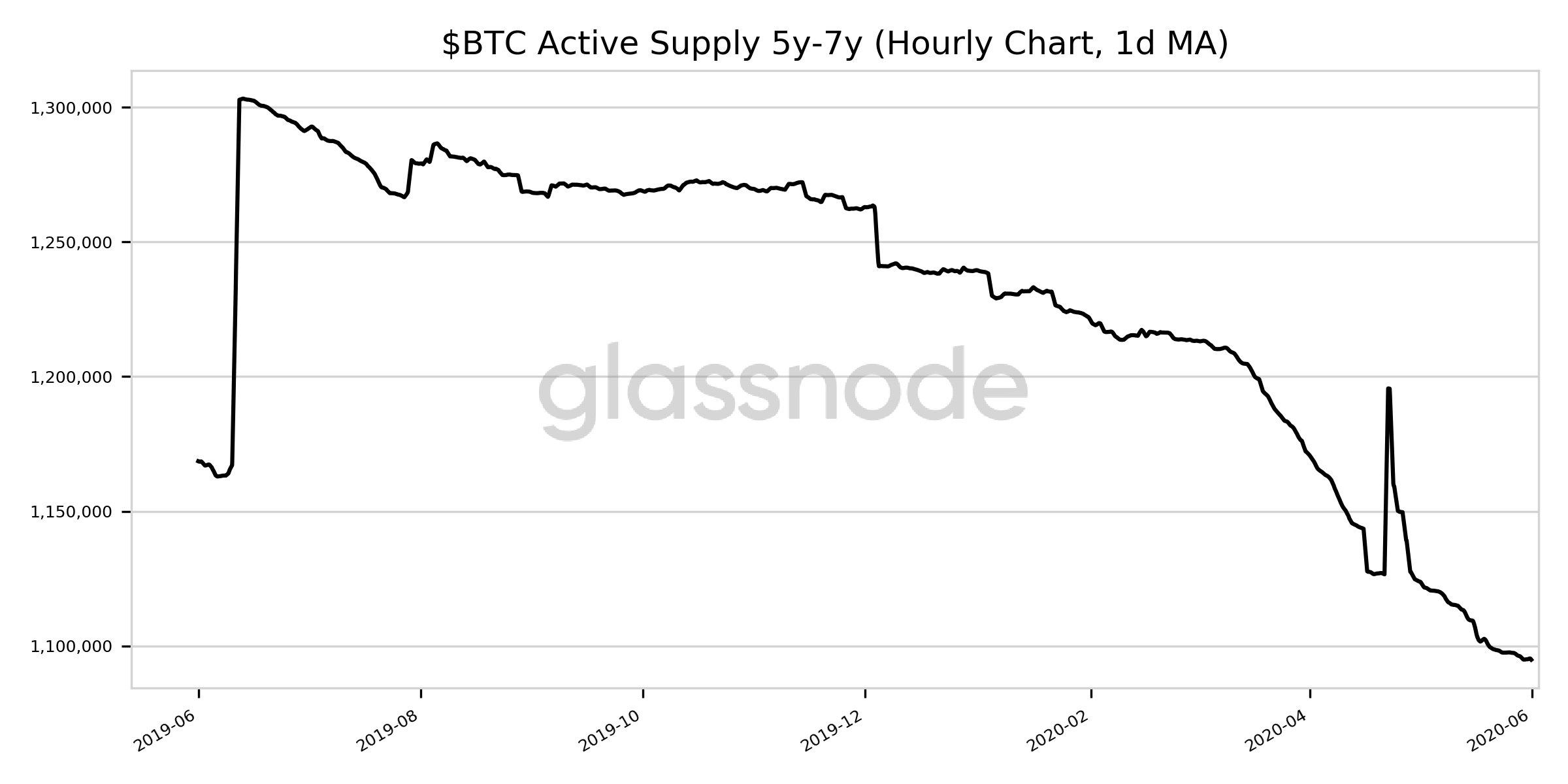 Мнение: bitcoin входит в фазу активного роста