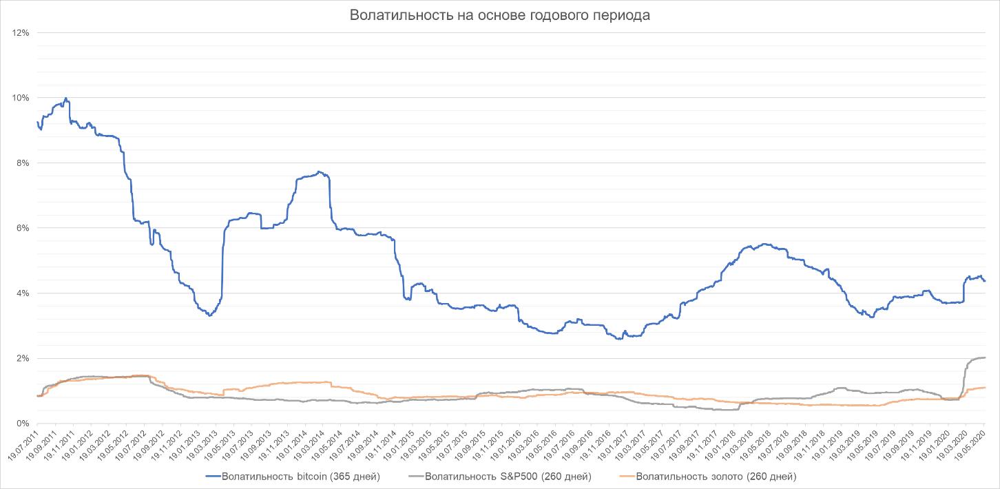 Bitcoin и нецифровые активы: вечный спор о рисках